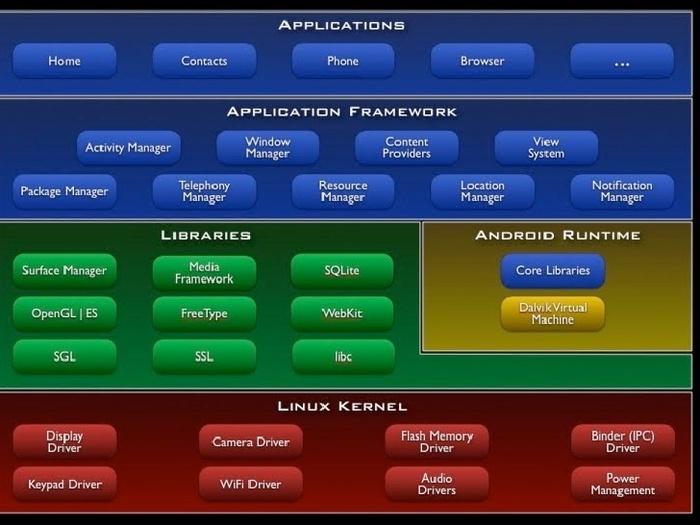 安卓系统架构图