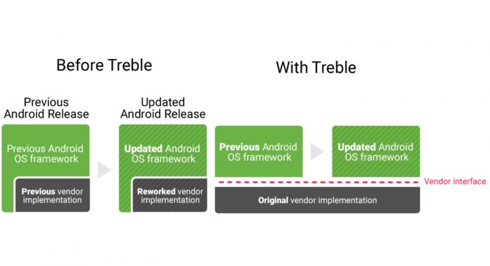 安卓的Project Treble