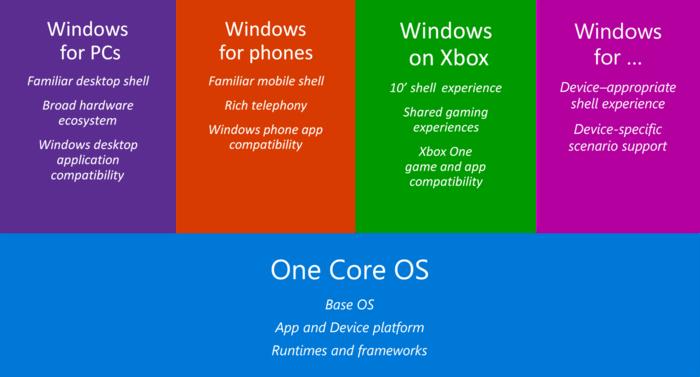 Windows将会进一步分离内核