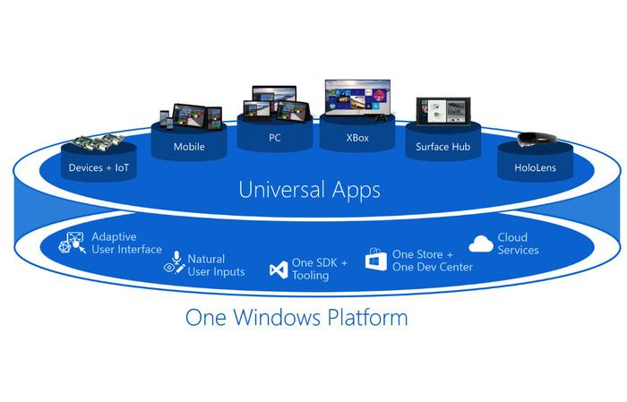 微软UWP
