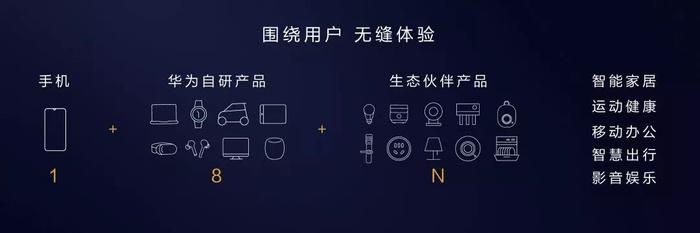 鸿蒙OS拥有庞大的硬件群